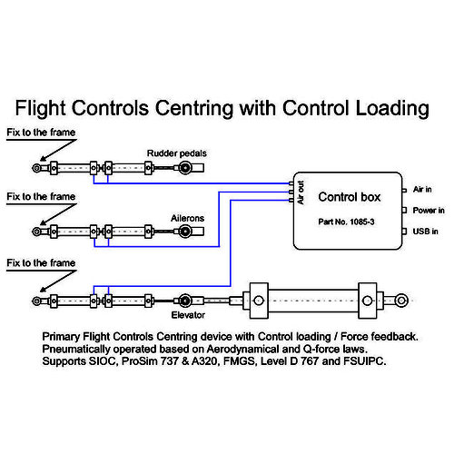 Active Control Loading and Centering system